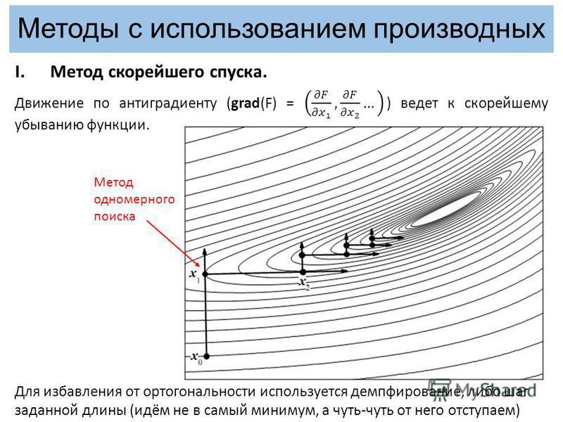 Методы с использованием производных Метод одномерного поиска Для избавления от ортогональности используется демпфирование, либо шаг заданной длины (идём не в самый минимум, а чуть-чуть от него отступаем)