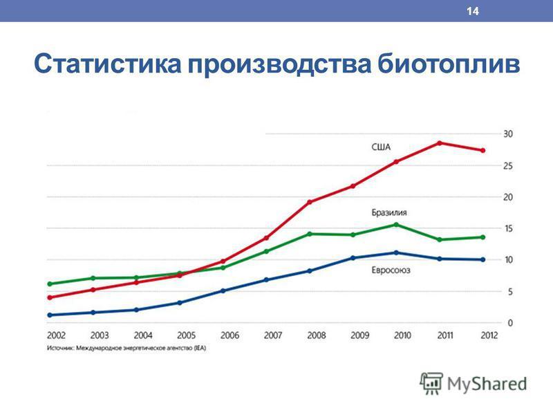 Статистика производства биотопливаоо 14