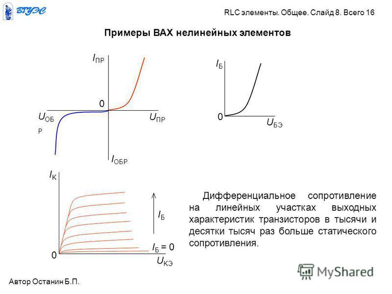 Примеры ВАХ нелинейных элементов U БЭ IБIБ 0 U ОБ Р I ОБР U ПР I ПР 0 Дифференциальное сопротивление на линейных участках выходных характеристик транзисторов в тысячи и десятки тысяч раз больше статического сопротивления. IБIБ I Б = 0 0 IKIK U KЭ Авт