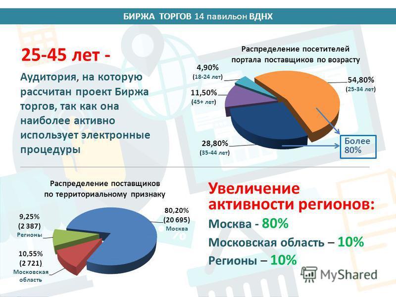 БИРЖА ТОРГОВ 14 павильон ВДНХ Аудитория, на которую рассчитан проект Биржа торгов, так как она наиболее активно использует электронные процедуры Увеличение активности регионов: Москва - 80% Московская область – 10% Регионы – 10% Более 80% 25-45 лет -