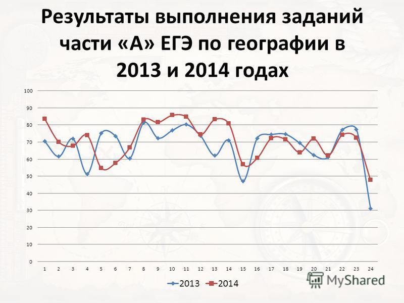 Результаты выполнения заданий части «А» ЕГЭ по географии в 2013 и 2014 годах