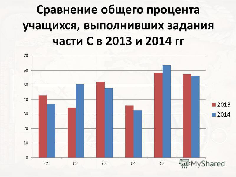 Сравнение общего процента учащихся, выполнивших задания части С в 2013 и 2014 гг