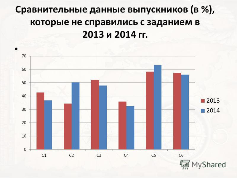 Сравнительные данные выпускников (в %), которые не справились с заданием в 2013 и 2014 гг.