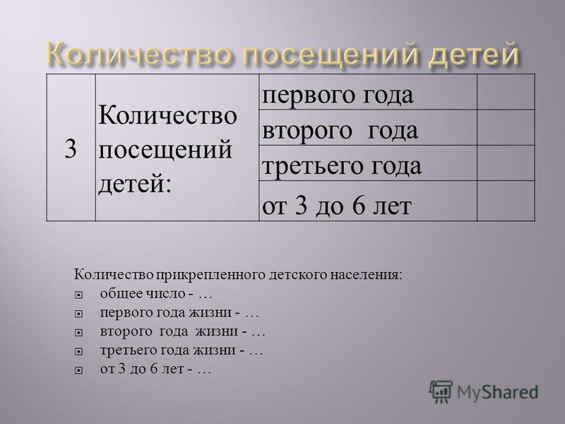 Количество прикрепленного детского населения : общее число - … первого года жизни - … второго года жизни - … третьего года жизни - … от 3 до 6 лет - … 3 Количество посещений детей: первого года второго года третьего года от 3 до 6 лет
