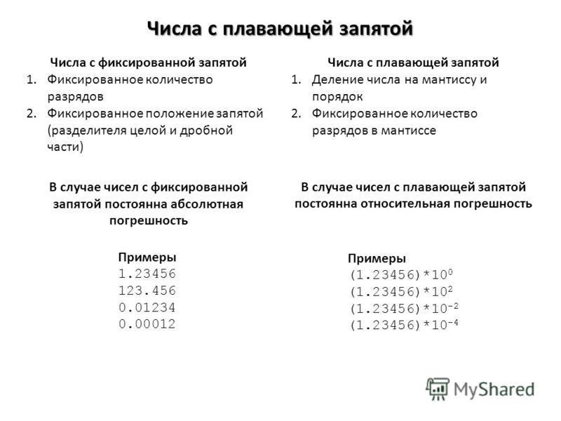Числа с плавающей запятой Числа с фиксированной запятой 1. Фиксированное количество разрядов 2. Фиксированное положение запятой (разделителя целой и дробной части) Числа с плавающей запятой 1. Деление числа на мантиссу и порядок 2. Фиксированное коли