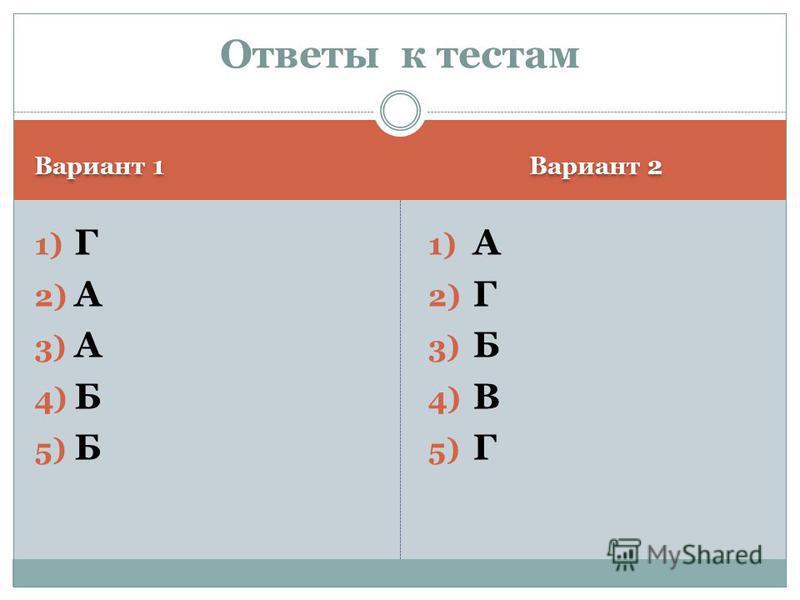 Вариант 1 Вариант 2 1) Г 2) А 3) А 4) Б 5) Б 1) А 2) Г 3) Б 4) В 5) Г Ответы к тестам