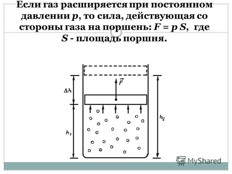 Если газ расширяется при постоянном давлении р, то сила, действующая со стороны газа на поршень: F = р S, где S - площадь поршня.