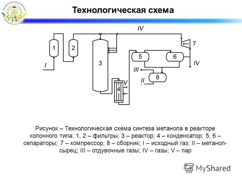 Технологическая схема Рисунок – Технологическая схема синтеза метанола в реакторе колонного типа: 1, 2 – фильтры; 3 – реактор; 4 – конденсатор; 5, 6 – сепараторы; 7 – компрессор; 8 – сборник; I – исходный газ; II – метанол- сырец; III – отдувочные га