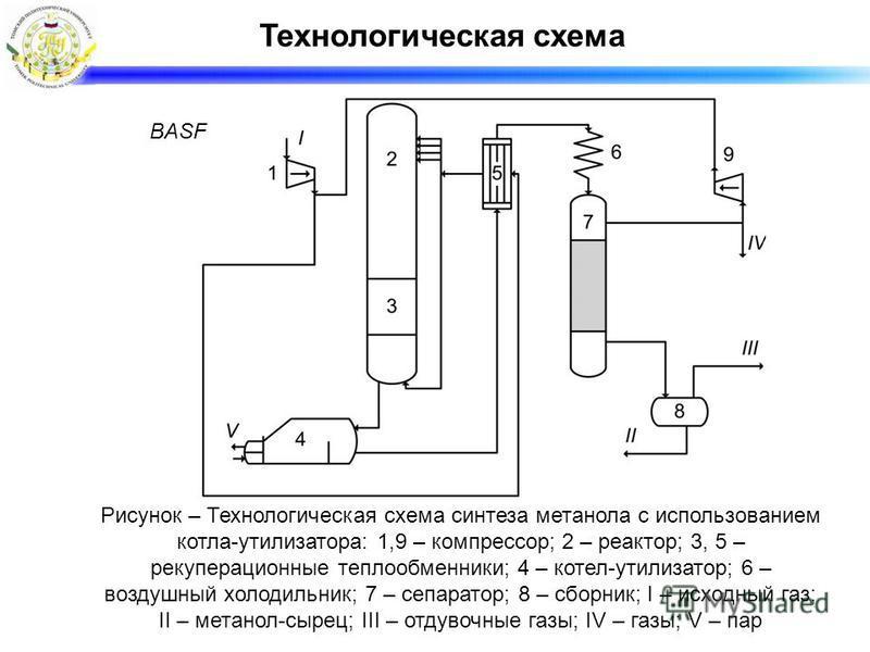 Технологическая схема BASF Рисунок – Технологическая схема синтеза метанола с использованием котла-утилизатора: 1,9 – компрессор; 2 – реактор; 3, 5 – рекуперационные теплообменники; 4 – котел-утилизатор; 6 – воздушный холодильник; 7 – сепаратор; 8 –