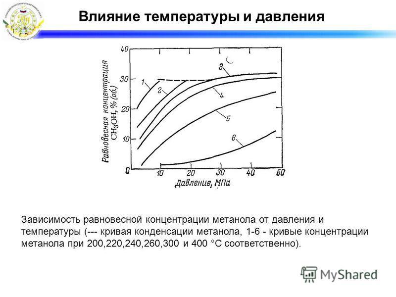 Влияние температуры и давления Зависимость равновесной концентрации метанола от давления и температуры (--- кривая конденсации метанола, 1-6 - кривые концентрации метанола при 200,220,240,260,300 и 400 °С соответственно).