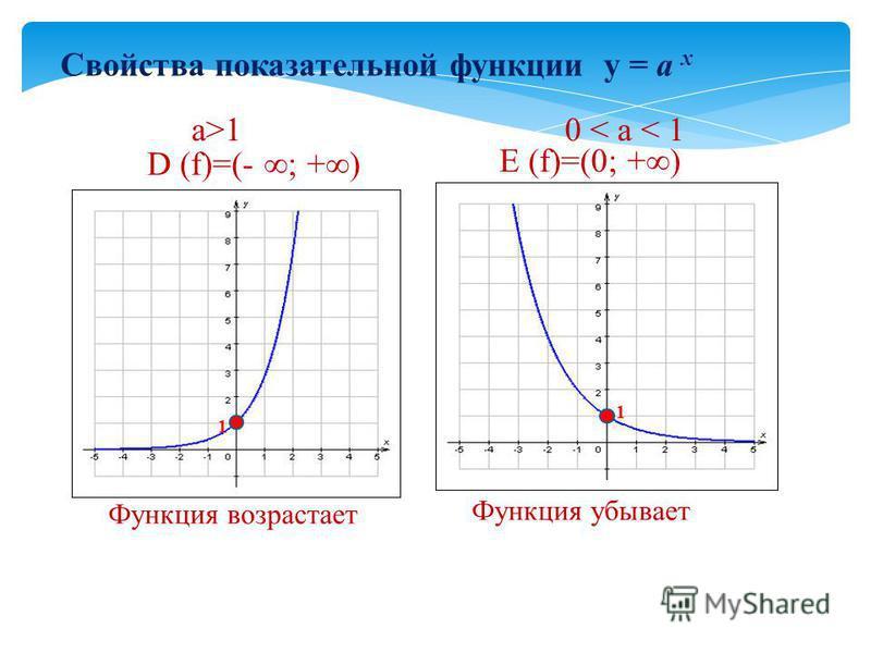 Свойства показательной функции у = а х а>10 < а < 1 D (f)=(- ; +) Функция возрастает E (f)=(0; +) Функция убывает 1 1