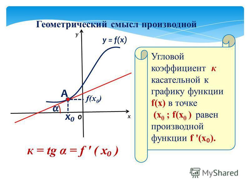 Геометрический смысл производной x α A y = f(x) 0 x y к = tg α = f ' ( x ) Угловой коэффициент к касательной к графику функции f(x) в точке (х 0 ; f(x 0 ) равен производной функции f '(x ). f(x 0 )