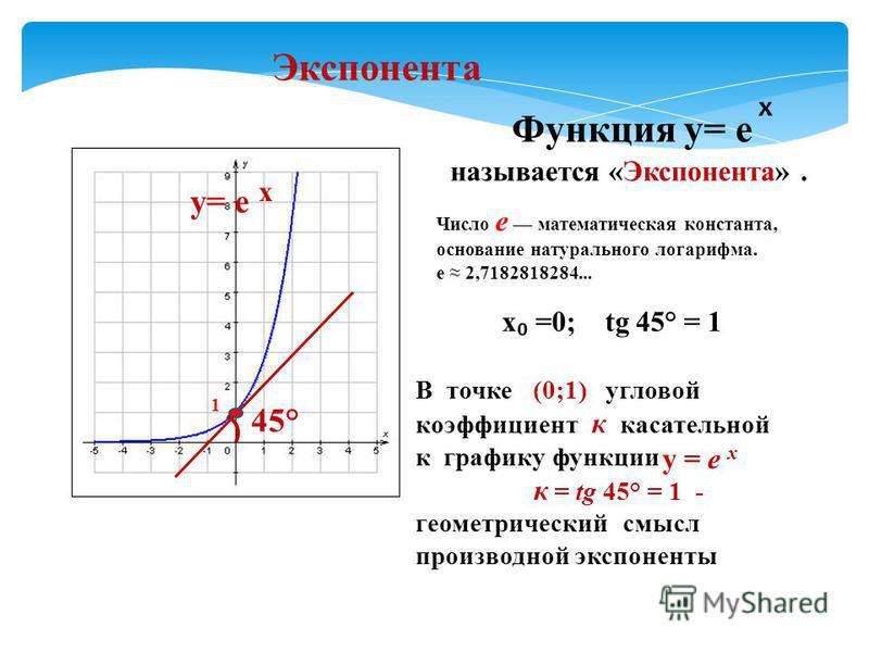 1 у= е х 45° Функция у= е х называется «Экспонента». х =0; tg 45° = 1 В точке (0;1) угловой коэффициент к касательной к графику функции к = tg 45° = 1 - геометрический смысл производной экспоненты Экспонента у = е х Число e математическая константа,