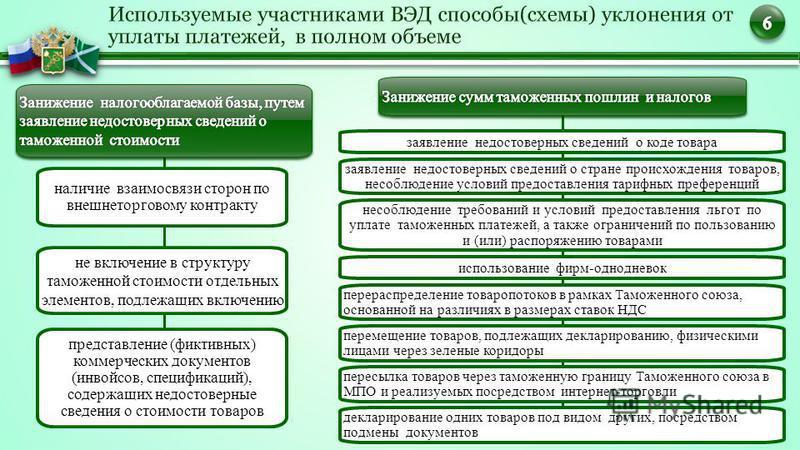 наличие взаимосвязи сторон по внешнеторговому контракту не включение в структуру таможенной стоимости отдельных элементов, подлежащих включению представление (фиктивных) коммерческих документов (инвойсов, спецификаций), содержащих недостоверные сведе