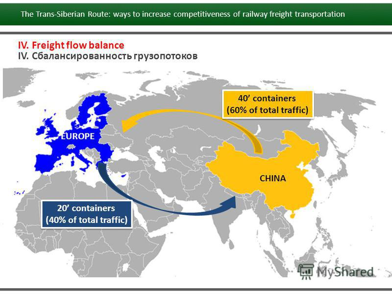 IV. Freight flow balance IV. Сбалансированность грузопотоков CHINA EUROPE 40 containers (60% of total traffic) 40 containers (60% of total traffic) 20 containers (40% of total traffic) 20 containers (40% of total traffic) The Trans-Siberian Route: wa