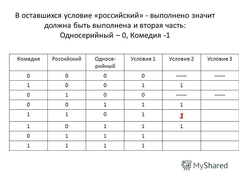 В оставшихся условие «российский» - выполнено значит должна быть выполнена и вторая часть: Односесесесесесесесесесесесерийный – 0, Комедия -1 Комедия РоссийскийОдносе- сесесесесесесесесесесерийный Условие 1Условие 2Условие 3 0000------ 10011 0100 001