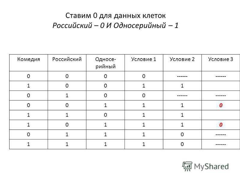 Ставим 0 для данных клеток Российский – 0 И Односесесесесесесесесесесесерийный – 1 Комедия РоссийскийОдносе- сесесесесесесесесесесерийный Условие 1Условие 2Условие 3 0000------ 10011 0100 001110 11011 101110 01110 11110