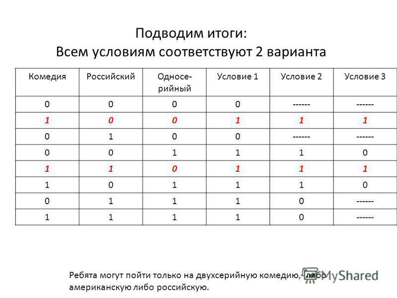 Подводим итоги: Всем условиям соответствуют 2 варианта Комедия РоссийскийОдносе- сесесесесесесесесесесерийный Условие 1Условие 2Условие 3 0000------ 100111 0100 001110 110111 101110 01110 11110 Ребята могут пойти только на двухсерийную комедию, либо