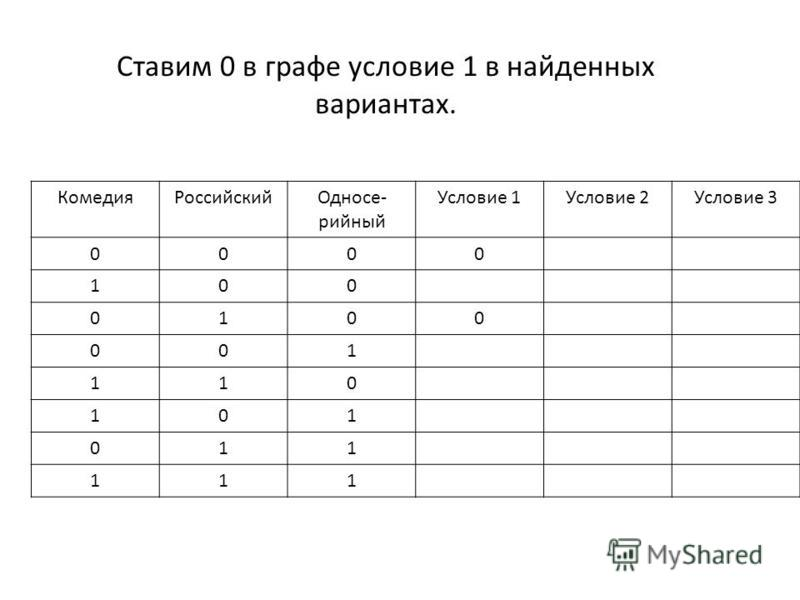 Ставим 0 в графе условие 1 в найденных вариантах. Комедия РоссийскийОдносе- сесесесесесесесесесесерийный Условие 1Условие 2Условие 3 0000 100 0100 001 110 101 011 111