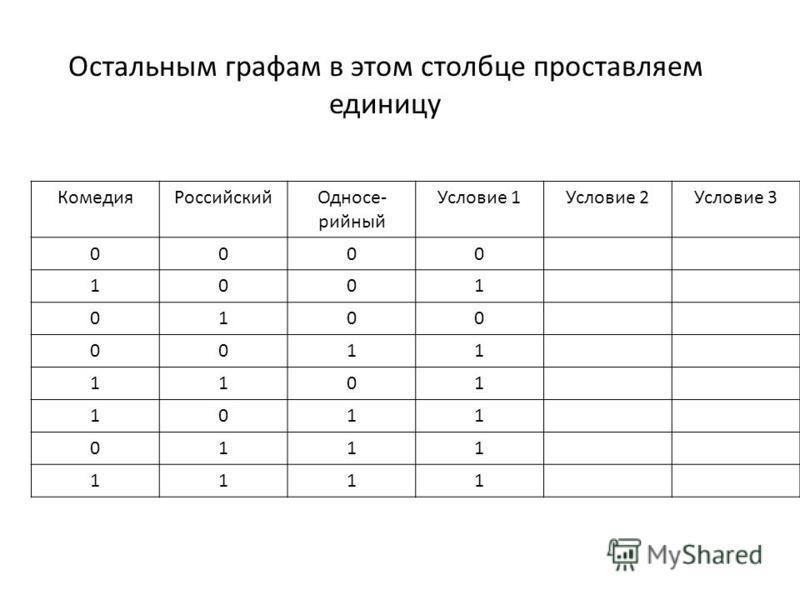 Остальным графам в этом столбце проставляем единицу Комедия РоссийскийОдносе- сесесесесесесесесесесерийный Условие 1Условие 2Условие 3 0000 1001 0100 0011 1101 1011 0111 1111