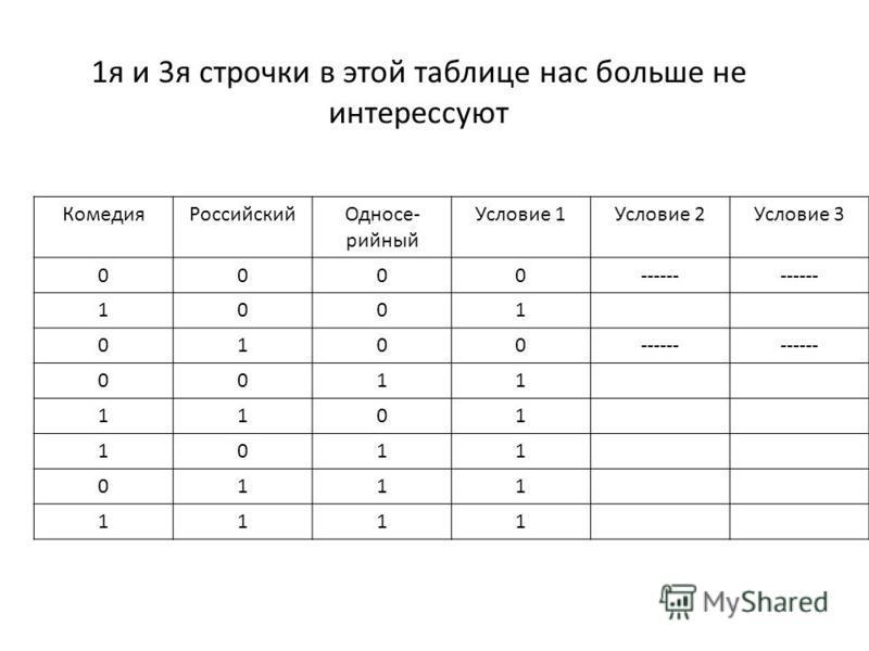 1 я и 3 я строчки в этой таблице нас больше не интересуют Комедия РоссийскийОдносе- сесесесесесесесесесесерийный Условие 1Условие 2Условие 3 0000------ 1001 0100 0011 1101 1011 0111 1111