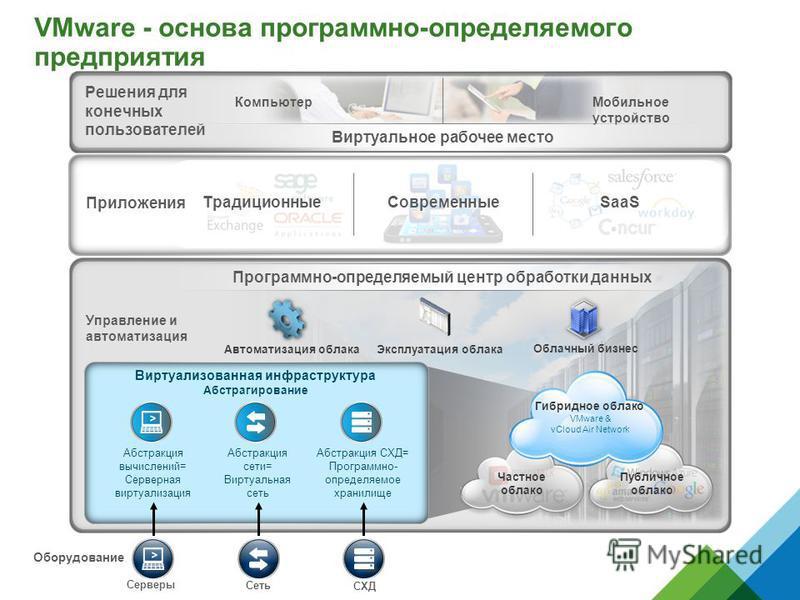 VMware - основа программно-определяемого предприятия Серверы Оборудование Управление и автоматизация Автоматизация облака Эксплуатация облака Облачный бизнес Программно-определяемый центр обработки данных Частное облако Публичное облако Гибридное обл