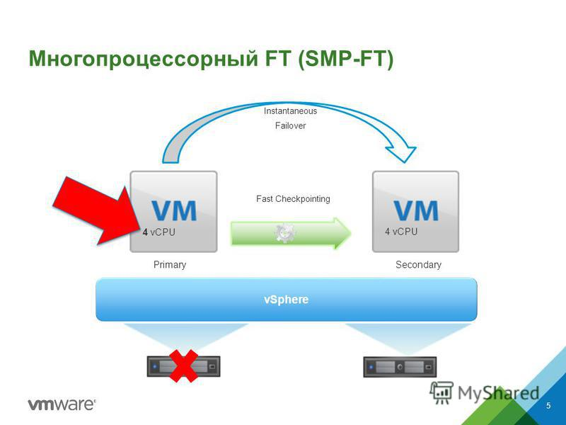 Многопроцессорный FT (SMP-FT) 5 Instantaneous Failover 4 vCPU vSphere PrimarySecondary Fast Checkpointing