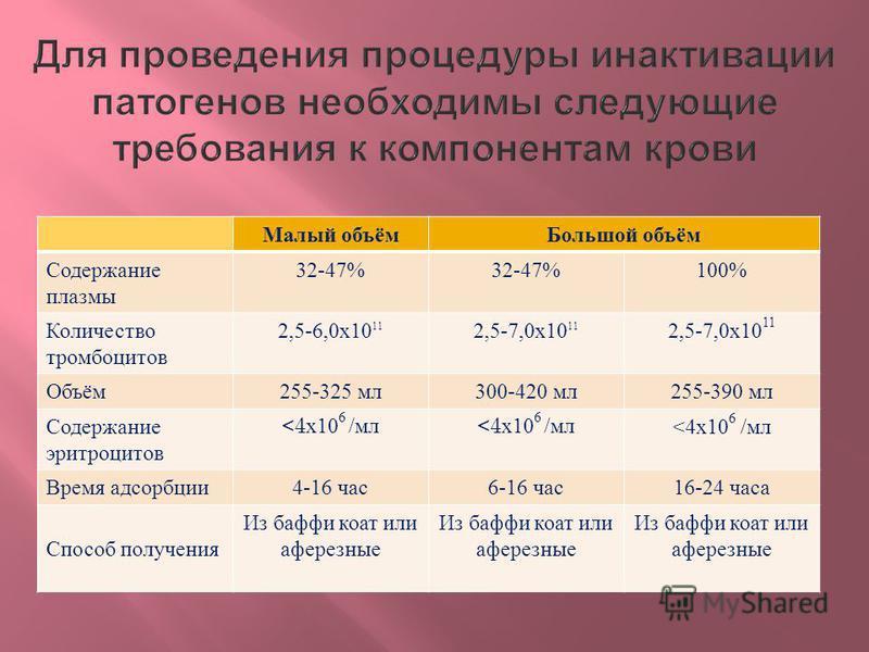 Малый объём Большой объём Содержание плазмы 32-47% 100% Количество тромбоцитов 2,5-6,0 х 10 11 2,5-7,0 х 10 11 Объём 255-325 мл 300-420 мл 255-390 мл Содержание эритроцитов