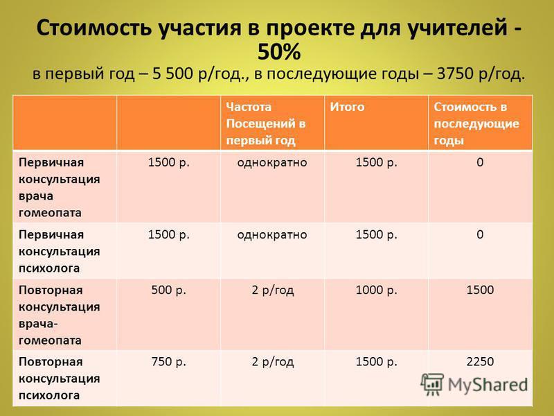 Стоимость участия в проекте для учителей - 50% в первый год – 5 500 р/год., в последующие годы – 3750 р/год. Частота Посещений в первый год Итого Стоимость в последующие годы Первичная консультация врача гомеопата 1500 р.однократно 1500 р.0 Первичная