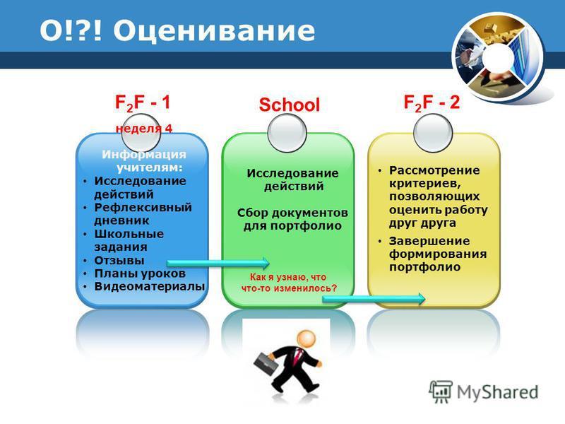 F 2 F - 1 неделя 4 Информация учителям: Исследование действий Рефлексивный дневник Школьные задания Отзывы Планы уроков Видеоматериалы Как я узнаю, что что-то изменилось? School F 2 F - 2 Рассмотрение критериев, позволяющих оценить работу друг друга