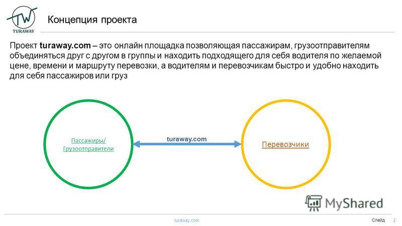 Концепция проекта Слайд 2 turaway.com Проект turaway.com – это онлайн площадка позволяющая пассажирам, грузоотправителям объединяться друг с другом в группы и находить подходящего для себя водителя по желаемой цене, времени и маршруту перевозки, а во