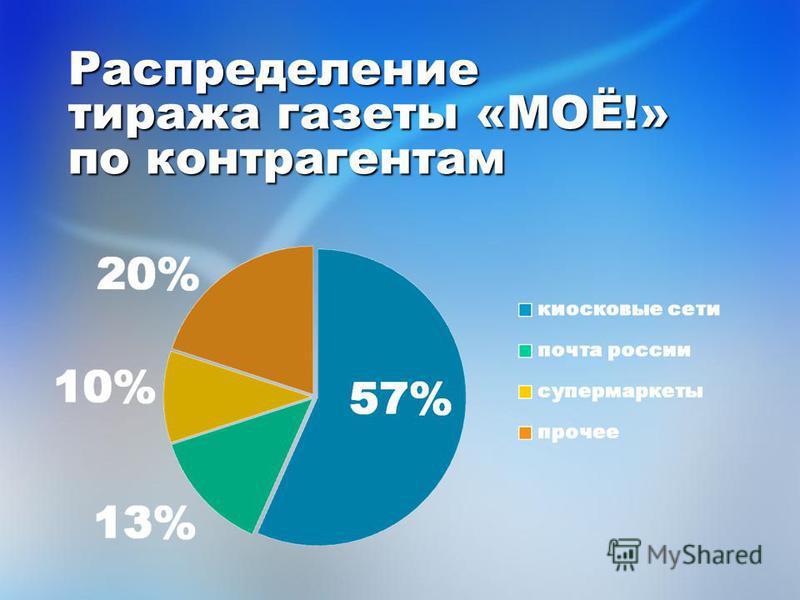 Распределение тиража газеты «МОЁ!» по контрагентам