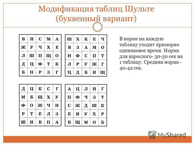 Модификация таблиц Шульте (буквенный вариант) В норме на каждую таблицу уходит примерно одинаковое время. Норма для взрослого- 30-50 сек на 1 таблицу. Средняя норма - 40-42 сек.