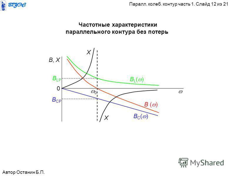 0 0 B, X B LP B CP X X B L ( ) B C ( ) B ( ) Автор Останин Б.П. Паралл. калеб. контур часть 1. Слайд 12 из 21 Частотные характеристики параллельного контура без потерь