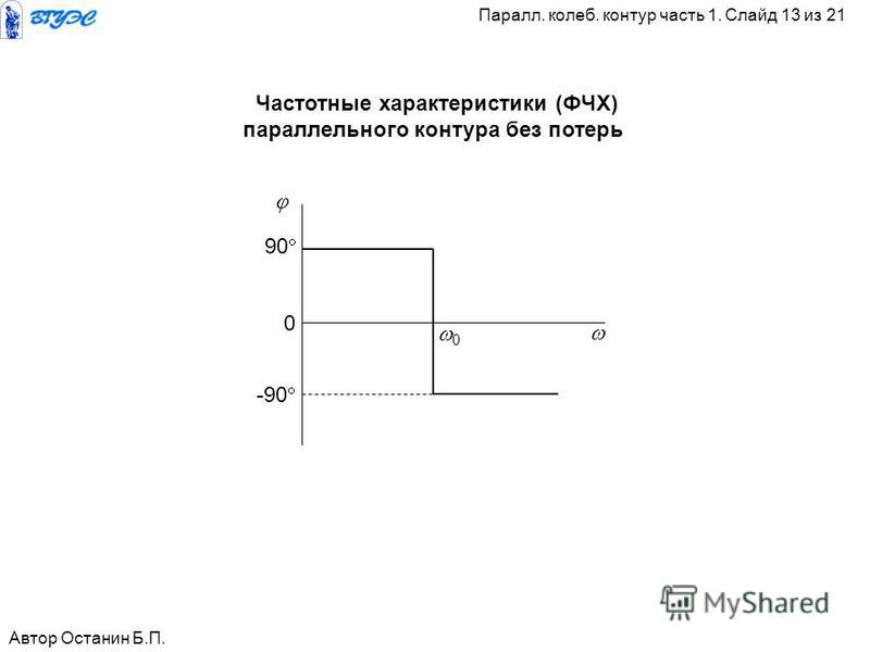 0 0 90 -90 Автор Останин Б.П. Паралл. калеб. контур часть 1. Слайд 13 из 21 Частотные характеристики (ФЧХ) параллельного контура без потерь