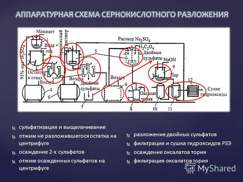 сульфатизация и выщелачивание сульфатизация и выщелачивание отжим не разложившегося остатка на центрифуге отжим не разложившегося остатка на центрифуге осаждение 2-х сульфатов осаждение 2-х сульфатов отжим осажденных сульфатов на центрифуге отжим оса