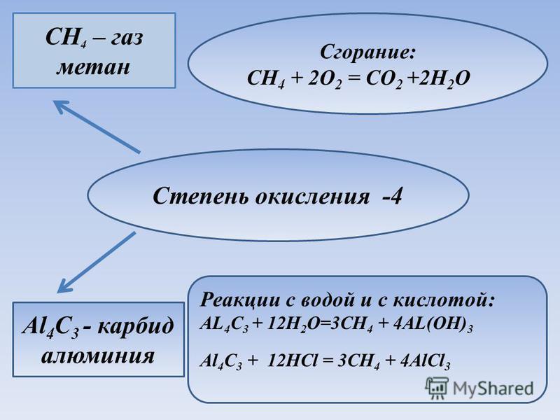 Степень окисления -4 CH 4 – газ метан Al 4 C 3 - карбид алюминия Сгорание: CH 4 + 2O 2 = CO 2 +2H 2 O Реакции с водой и с кислотой: AL 4 C 3 + 12H 2 O=3CH 4 + 4AL(OH) 3 Al 4 C 3 + 12HCl = 3CH 4 + 4AlCl 3