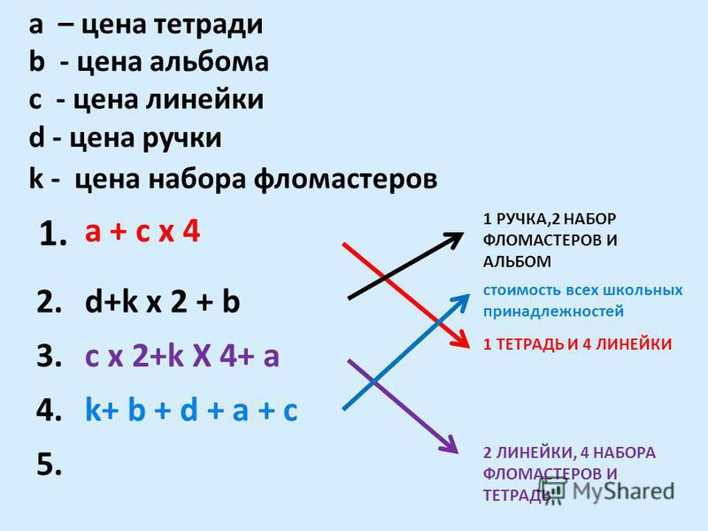 a – цена тетради b - цена альбома c - цена линейки d - цена ручки k - цена набора фломастеров 1. a + c x 4 1 РУЧКА,2 НАБОР ФЛОМАСТЕРОВ И АЛЬБОМ 2.d+k x 2 + b стоимость всех школьных принадлежностей 3. c x 2+k Х 4+ a 1 ТЕТРАДЬ И 4 ЛИНЕЙКИ 4.k+ b + d +