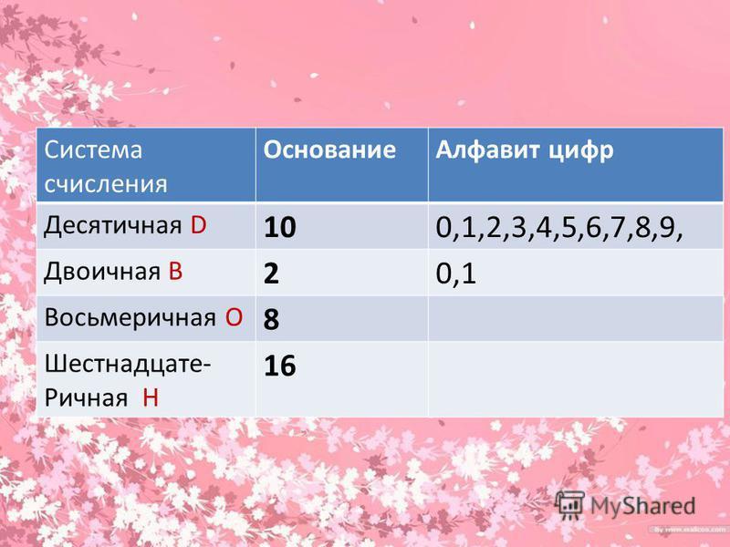 Система счисления Основание Алфавит цифр Десятичная D 100,1,2,3,4,5,6,7,8,9, Двоичная B 20,1 Восьмеричная O 8 Шестнадцате- Ричная H 16