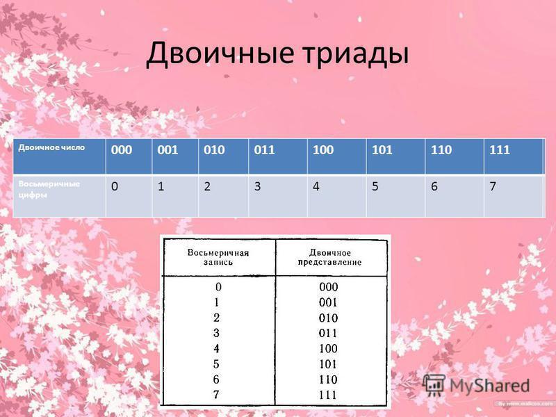 Двоичные триады Двоичное число 000001010011100101110111 Восьмеричные цифры 01234567 Двоичное число 000001010011100101110111 Восьмеричные цифры 01234567