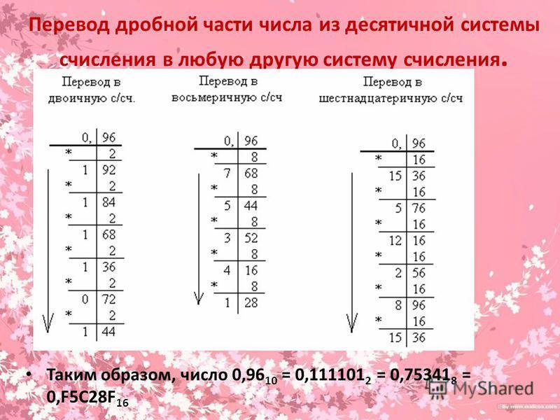 Перевод дробной части числа из десятичной системы счисления в любую другую систему счисления. Таким образом, число 0,96 10 = 0,111101 2 = 0,75341 8 = 0,F5C28F 16