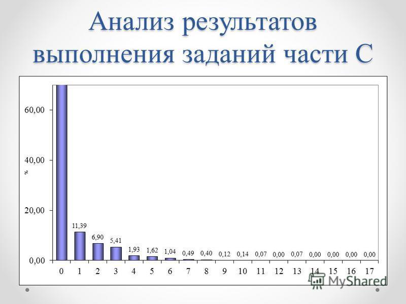 Анализ результатов выполнения заданий части С