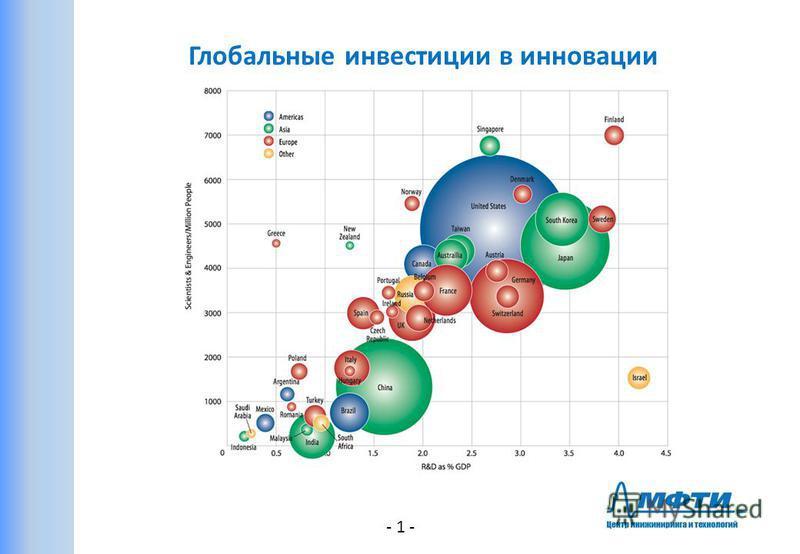 Глобальные инвестиции в инновации - 1 -