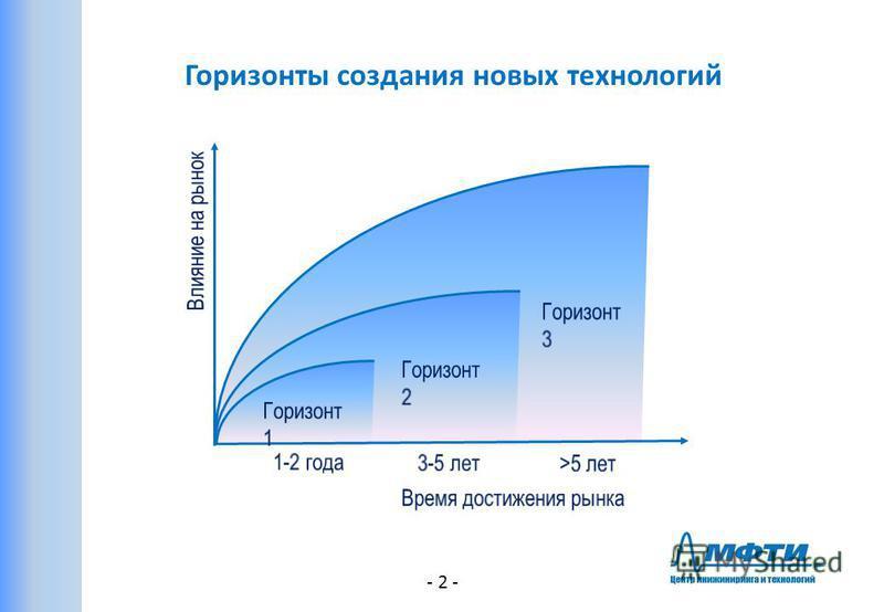 - 2 - Горизонты создания новых технологий