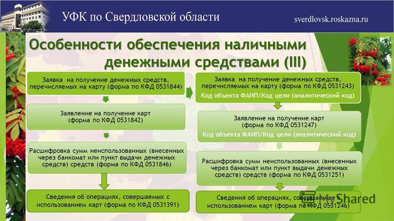 Особенности обеспечения наличными денежными средствами (III) Заявка на получение денежных средств, перечисляемых на карту (форма по КФД 0531844) Заявление на получение карт (форма по КФД 0531842) Расшифровка сумм неиспользованных (внесенных через бан
