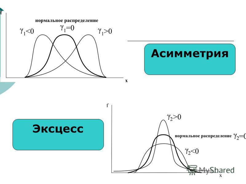 Асимметрия Эксцесс