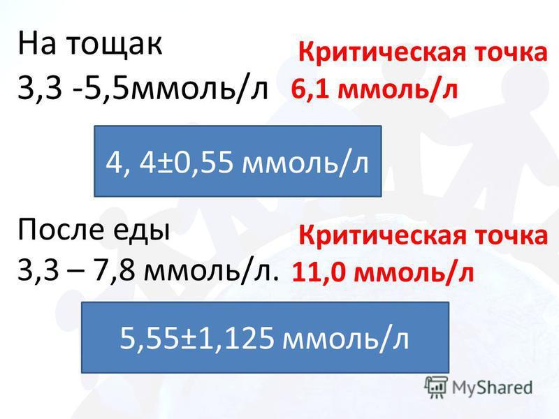 На тощак 3,3 -5,5 ммоль/л После еды 3,3 – 7,8 ммоль/л. Критическая точка 11,0 ммоль/л Критическая точка 6,1 ммоль/л 4, 4±0,55 ммоль/л 5,55±1,125 ммоль/л