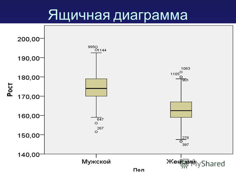Ящичная диаграмма