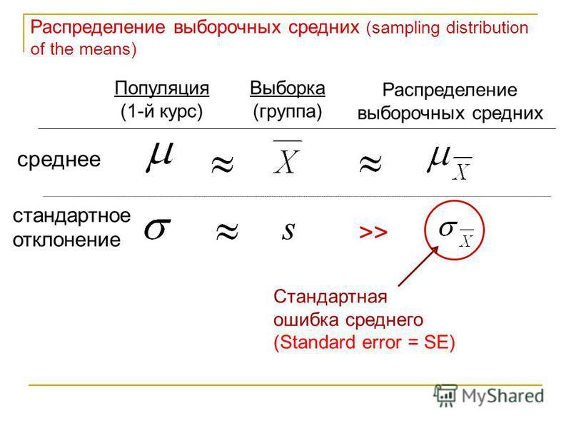 Распределение выборочных средних (sampling distribution of the means) s Распределение выборочных средних Выборка (группа) Популяция (1-й курс) среднее стандартное отклонение >> Стандартная ошибка среднего (Standard error = SE)