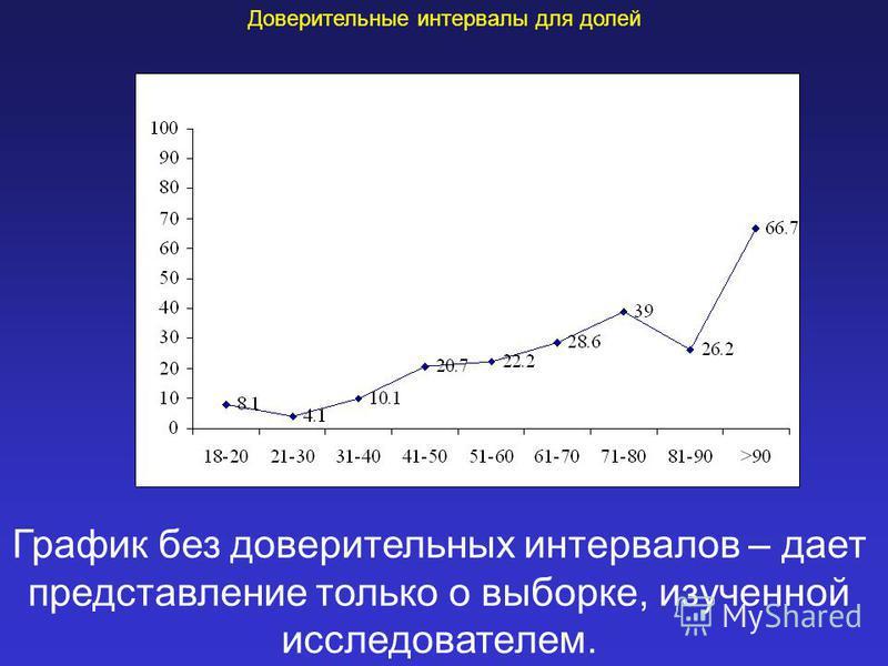 Доверительные интервалы для долей График без доверительных интервалов – дает представление только о выборке, изученной исследователем.